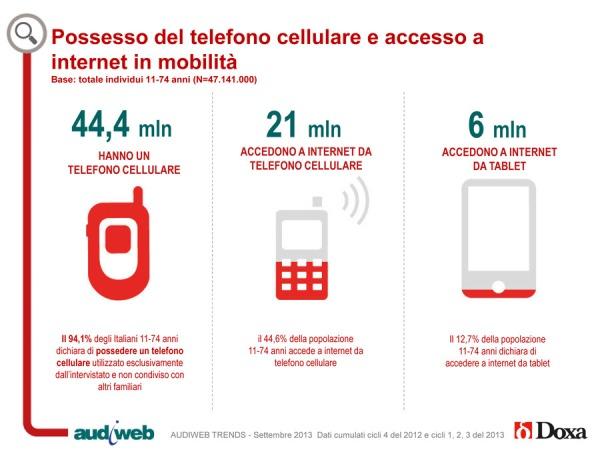 uso device italia