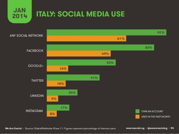 uso social media italia