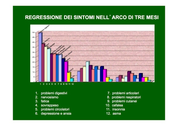 regressione sintomi