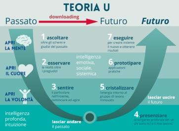 Theoria U